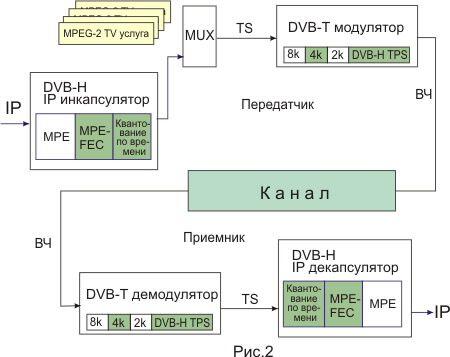 Главные отличия от DVB-T