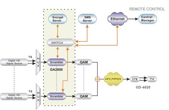 Состав головного оборудования, формирующего транспортный поток TS, стандартен: демодуляторы DVB-S/S2/T/T2/C...